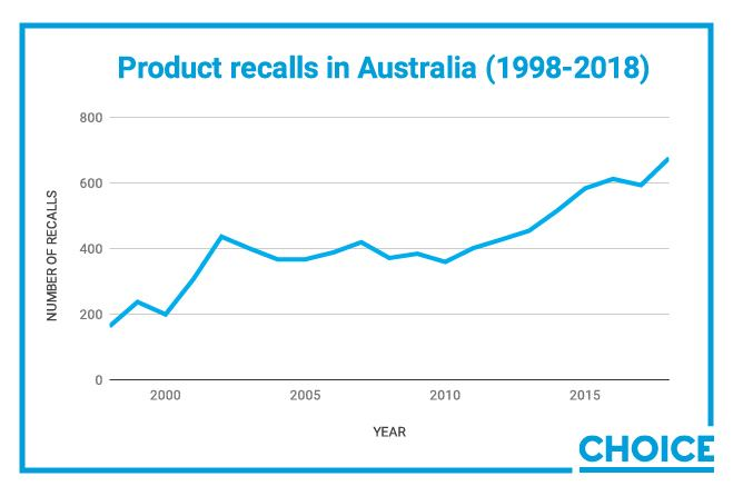 The number of product recalls in Australia has tripled over the last twenty years.